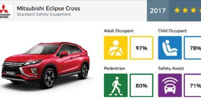 Το Mitsubishi Eclipse Cross απέσπασε 5 αστέρια στην ασφάλεια