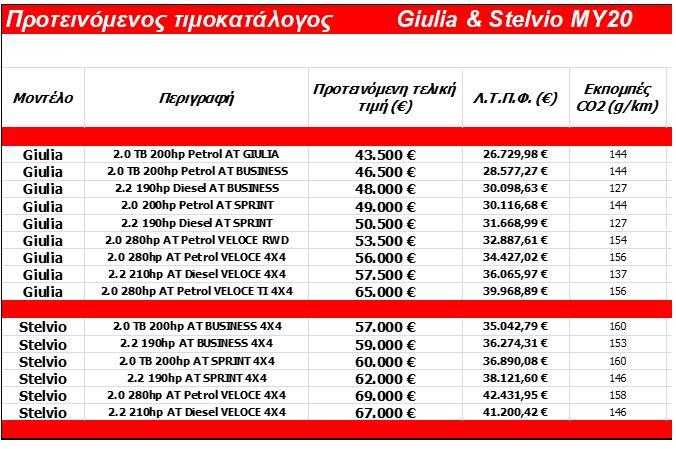 Alfa Romeo Giulia Stelvio pricelist20
